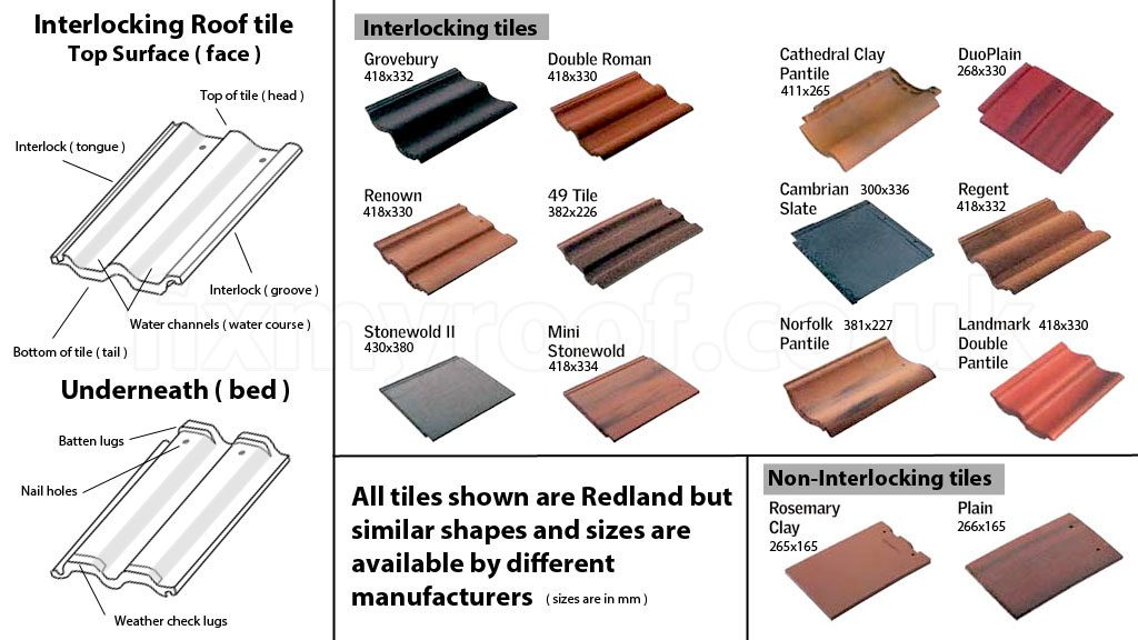 Different types of roof tiles roofing and guttering dublin Kinds of roofs
