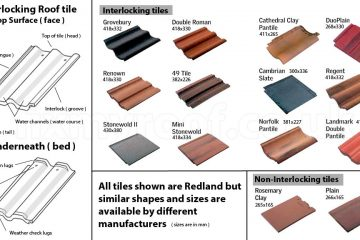 Types of Roof Tiles